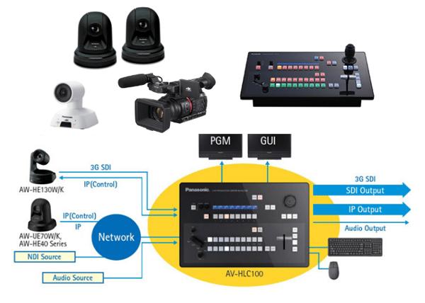 Panasonic 4K AV-tuotanto & streaming -paketti kokoushuoneeseen tai neuvottelutilaan