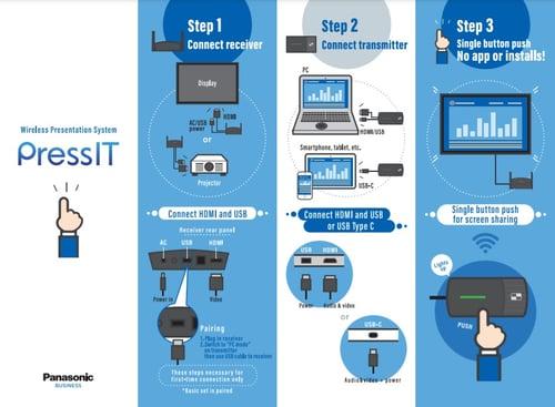 Panasonic Business PressIT käyttöohje