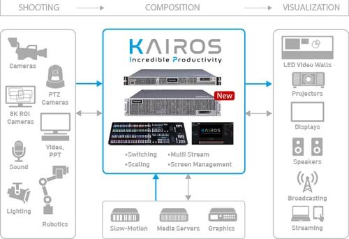 Panasonic KAIROS kuvaus-, käsittely- ja esitysmahdollisuudet Kuva Panasonic
