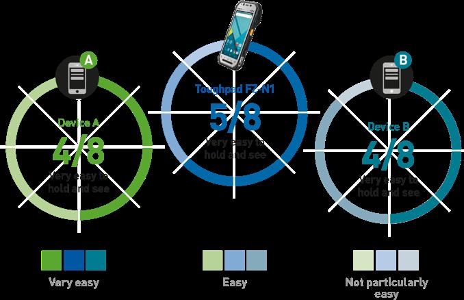 käyttäjätyytyväisyystutkimuksen tuloksia - Panasonic Toughpad FZ-N1 kilpailijoita parempi käyttää